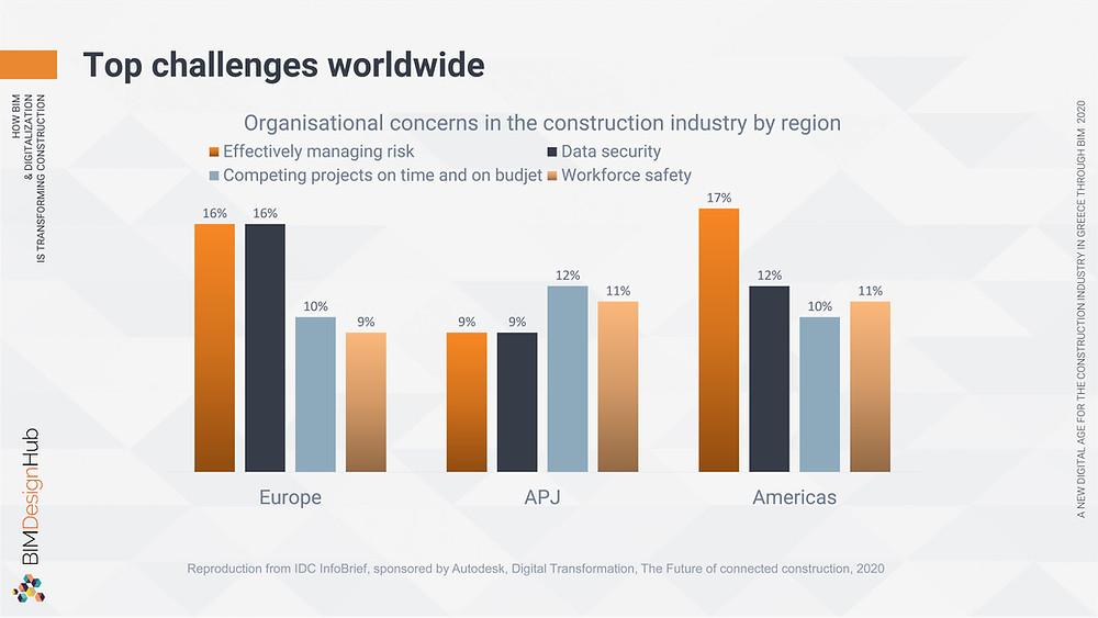 Top challenges worldwide, BIM Design Hub