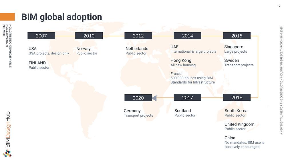 BIM global adoption, BIM Design Hub