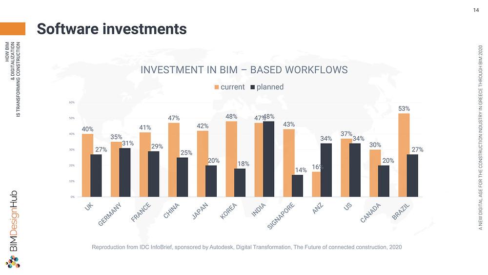 Software investments, BIM Design Hub