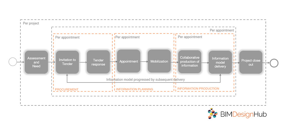ISO 19650-2 process, breakwithanarchitect