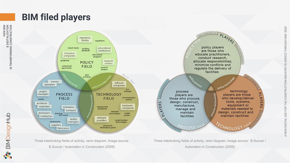 BIM field players, Source; BIM Excellence, ©Panagiotidou Nicoleta