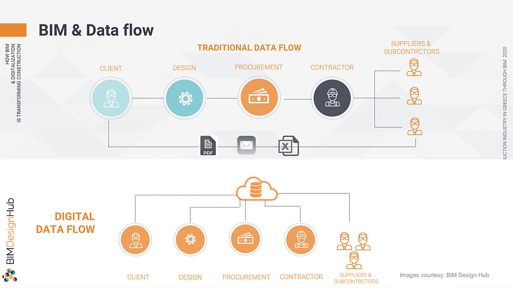 BIM and Data flow, ©Panagiotidou Nicoleta