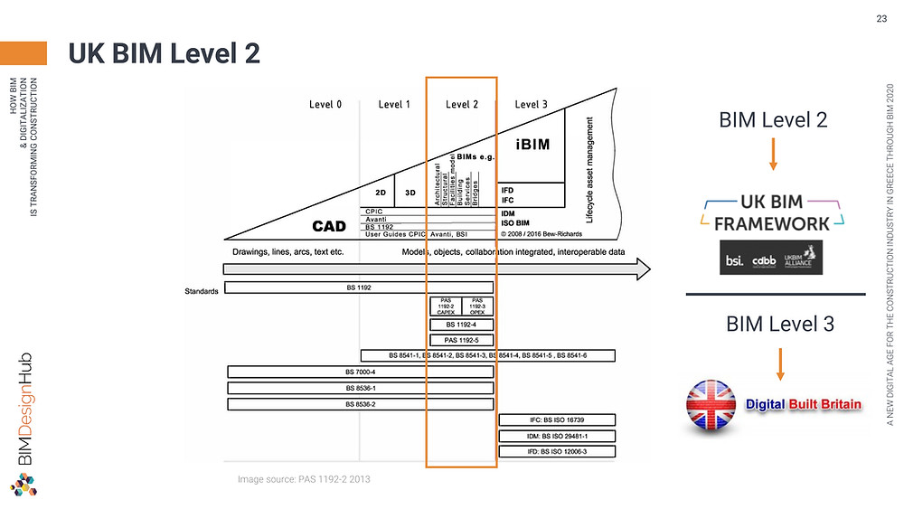 UK BIM Level 2, ©Panagiotidou Nicoleta