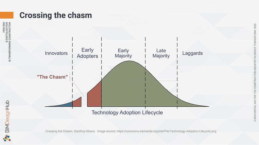 Crossing the chasm, BIM Design Hub