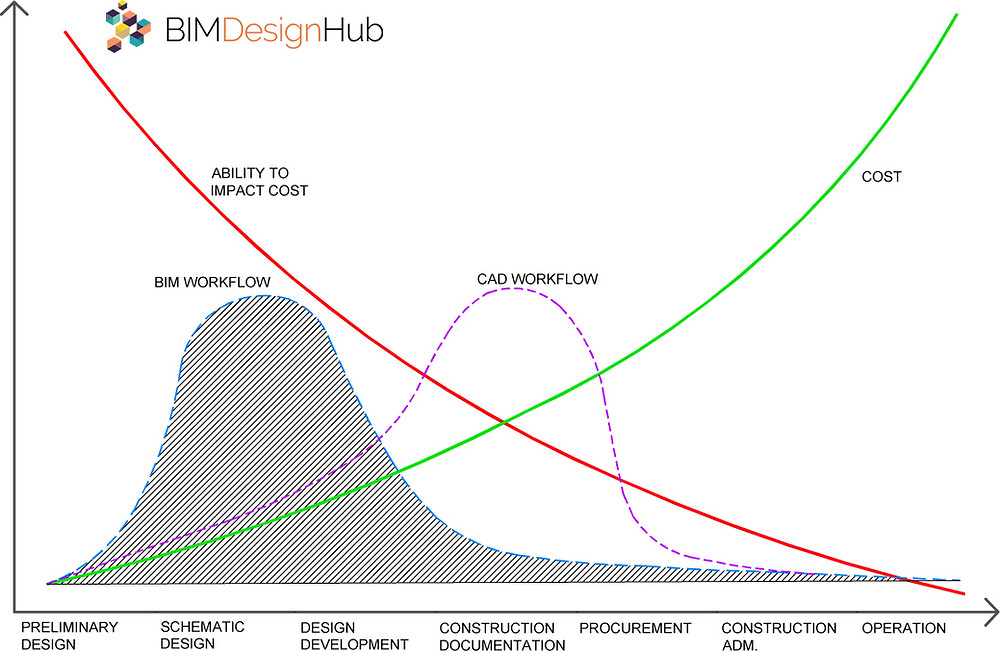 MacLeamy curve (2004) The ability to impact cost during a project, Redrawn by breakwithanarchitect