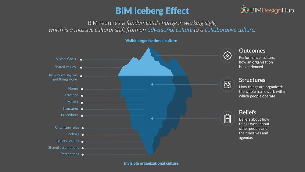 BIM Iceberg effect_breakwithanarchitect