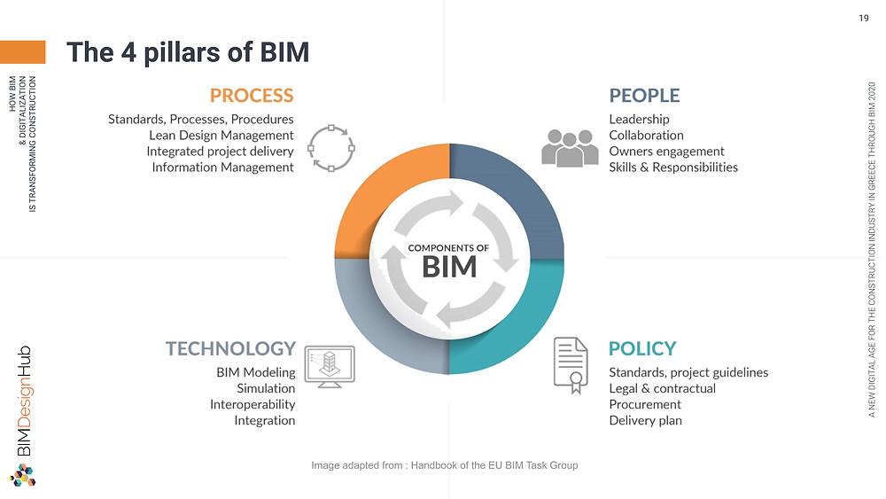 4 pillars of BIM, BIM Design Hub