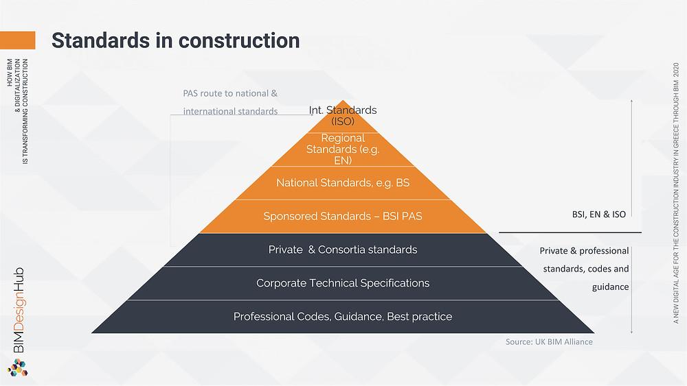 Standards in construction, Source: UK BIM Alliance