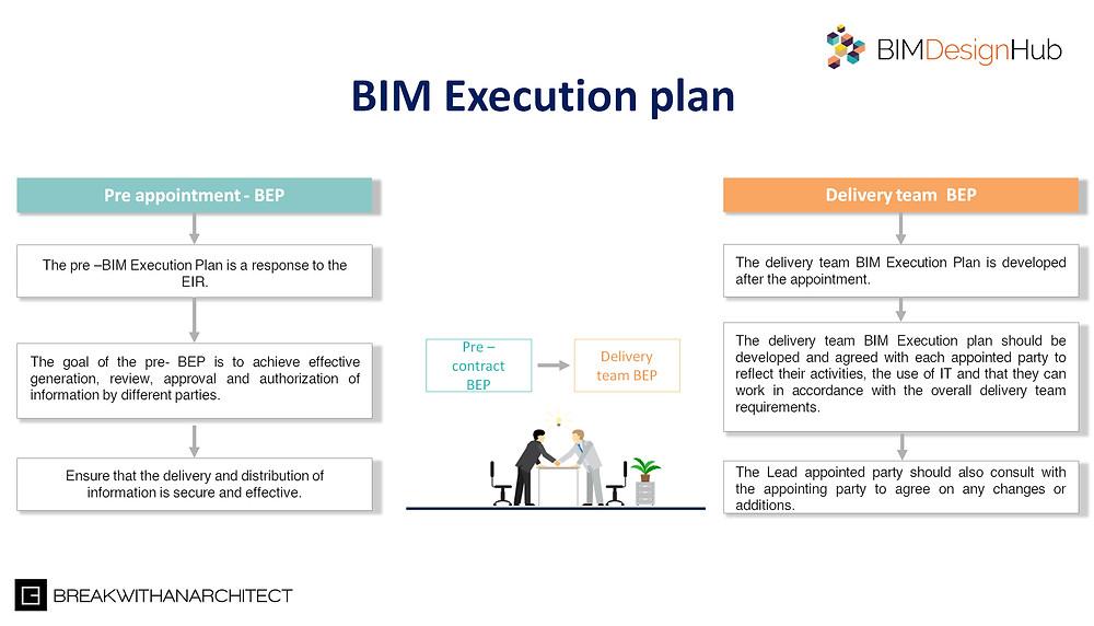 BIM execution plan_breakwithanarchitect