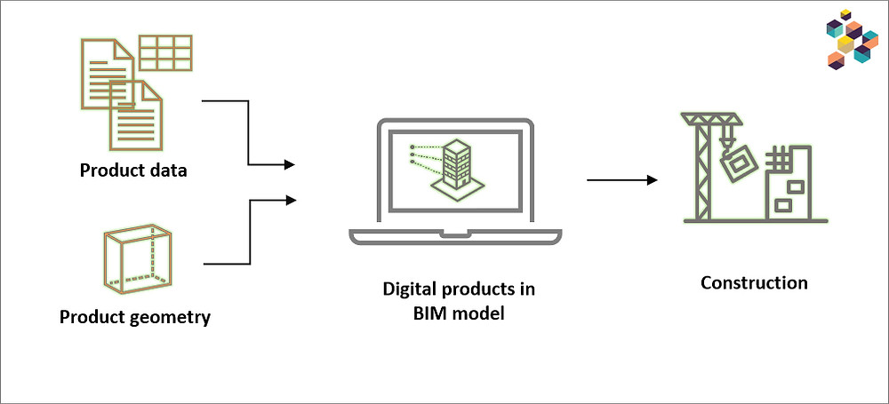BIM object_bimdesignhub