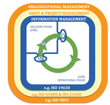 Project and asset Information management lifecycle