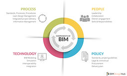 the value of bim for the owners