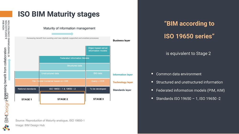ISO BIM Maturity stages, ©Panagiotidou Nicoleta
