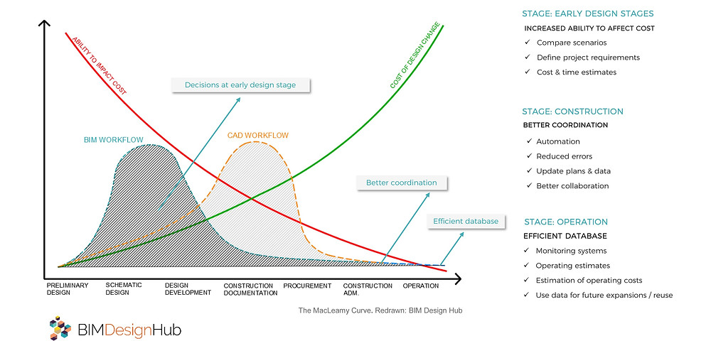 Source: Macleamy Curve (2004), Redrawn by breakwithanarchitect, CAD vs BIM workflow- benefits for owners