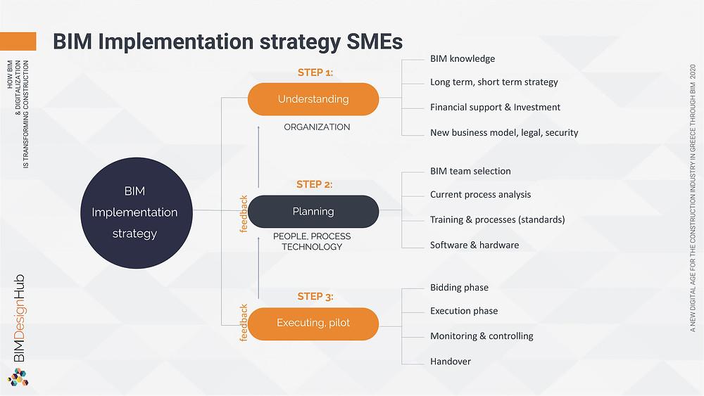 BIM implementation strategy, BIM Design Hub