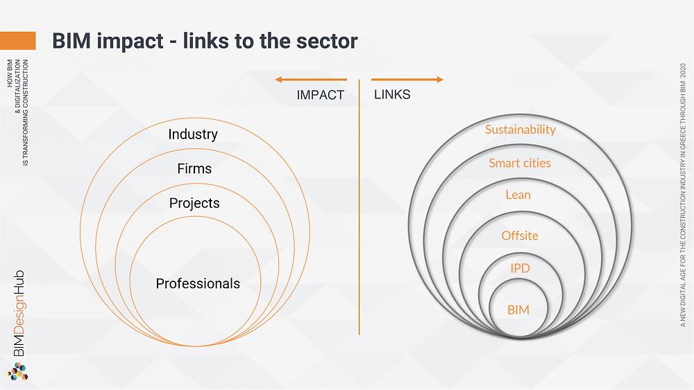 BIM impact - links to the sector, ©Panagiotidou Nicoleta