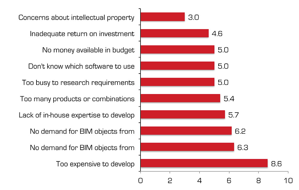 "Summary of barriers to adopt BIM. Survey ""BIM adoption for product maufacturers"" BIM4M2"
