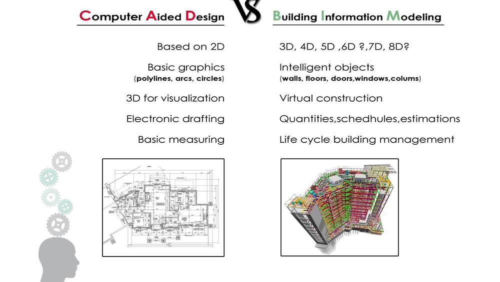 CAD vs BIM,breakwithanarchitect