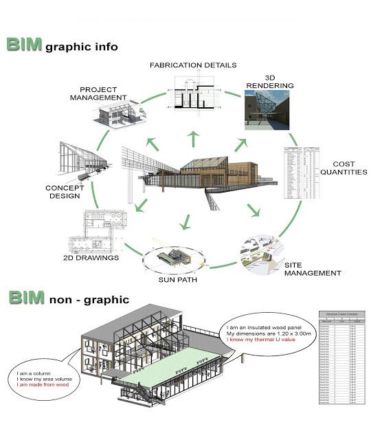 BIM graphic - non graphic info, breakwithanarchitect