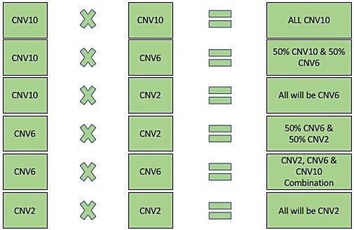 SPAID CNV