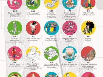 ¿Qué presta la Vasconcelos?                     Top 20 de libros para niños