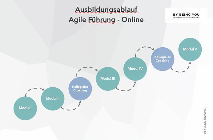 Beispiel Agile Führung - Online