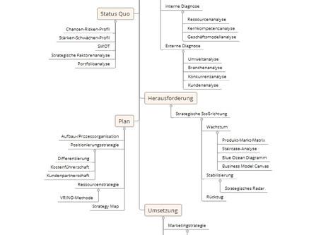 Fahrplan zur Entwicklung einer Marketing- und Verkaufsstrategie