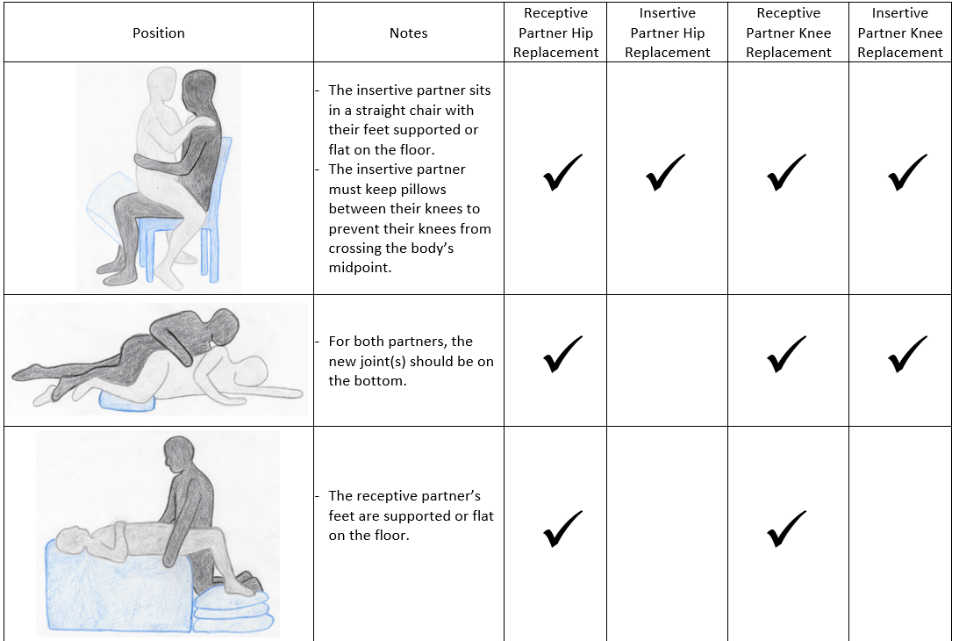 Chart showing sex positions that are safe for insertive and receptive partners with hip and/or knee replacements. Text describing the information in the chart is below the image.