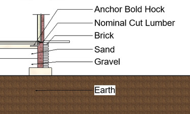 Wall Foundation Details