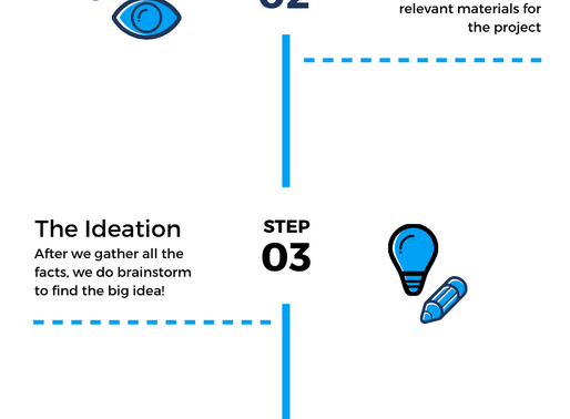 Take a look at how we are process our Design work.