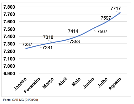 Total de Sociedades de Advocacia no ES