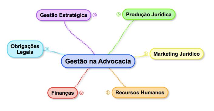 6 pilares da gestão na advocacia
