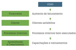 Diagrama de causa e efeito BSC