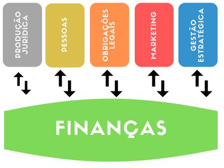 O papel das finanças na gestão de escritórios de advocacia