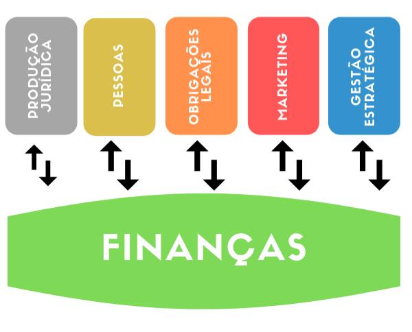 Financas, a base para gestao de escritorios de advocacia