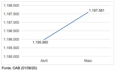 Número de Advogados no Brasil