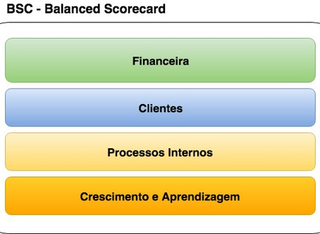 Entenda e aplique a perspectiva financeira do Balanced Scorecard (BSC)