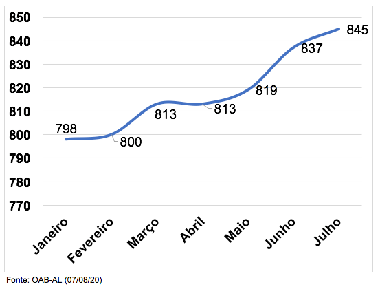 Total de Sociedades de Advocacia em AL