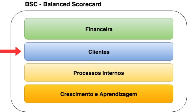 Perspectivas Balanced Scorecard - BSC