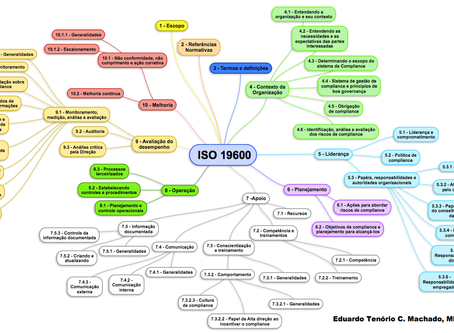 Mindmap ISO 19600 - Sistema de Gestão de Compliance