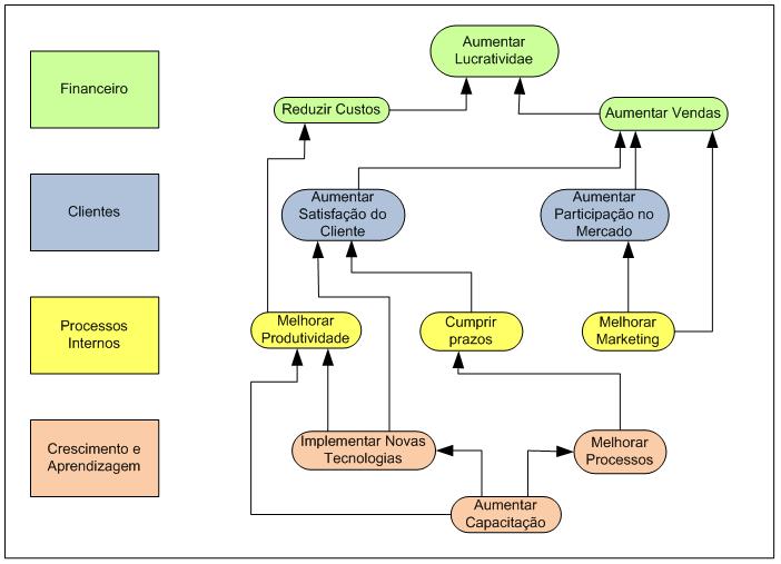 Mapa Estratégico BSC