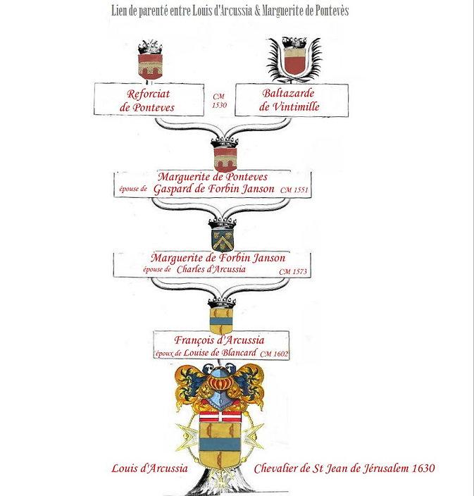 lien de parenté de Forbin / de Pontevès / d'Arcussia