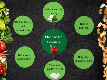 Benefits  of Plant-based Products