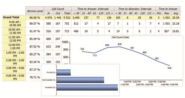 Call Center chart.png