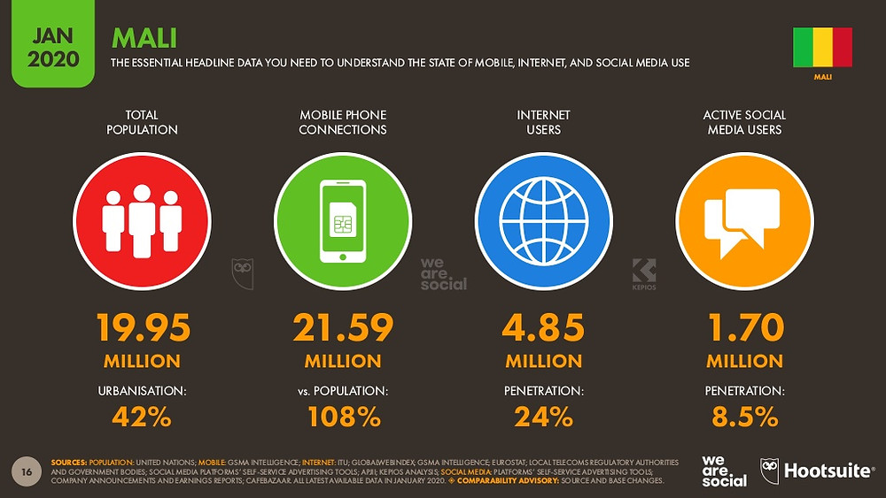 Statistiques digitales du Mali