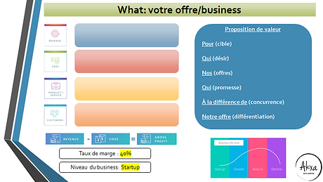 analyse du business