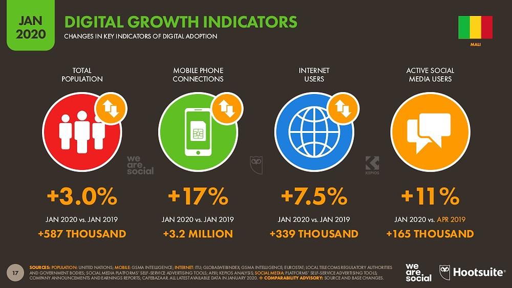 Evolution des statistiques digitales du Mali