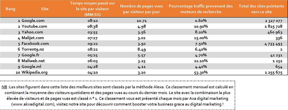 Classement site web Mali (Avril 2019)