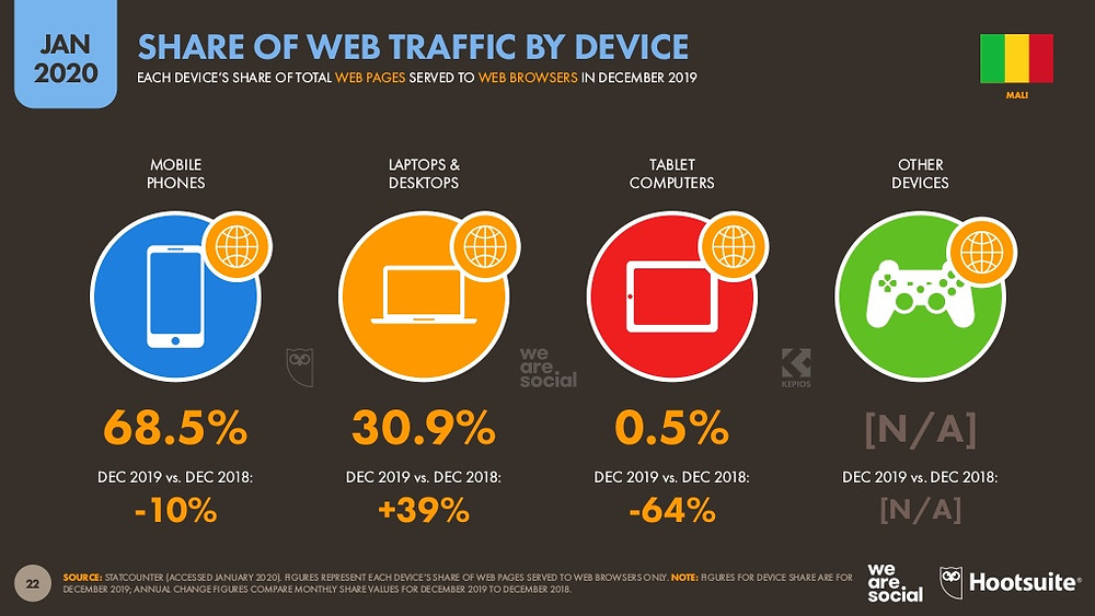 Traffic web par type d'appareil