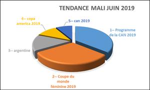 sujets de  recherches effectués via GOOGLE au Mali sur le mois de Juin 2019